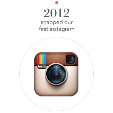 Milestone 2012